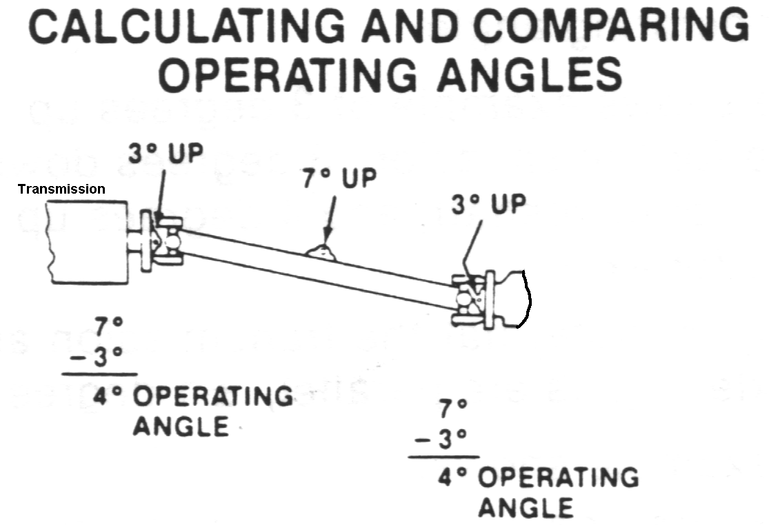 Measuring and Correcting Angle Problems - Drivelines NW